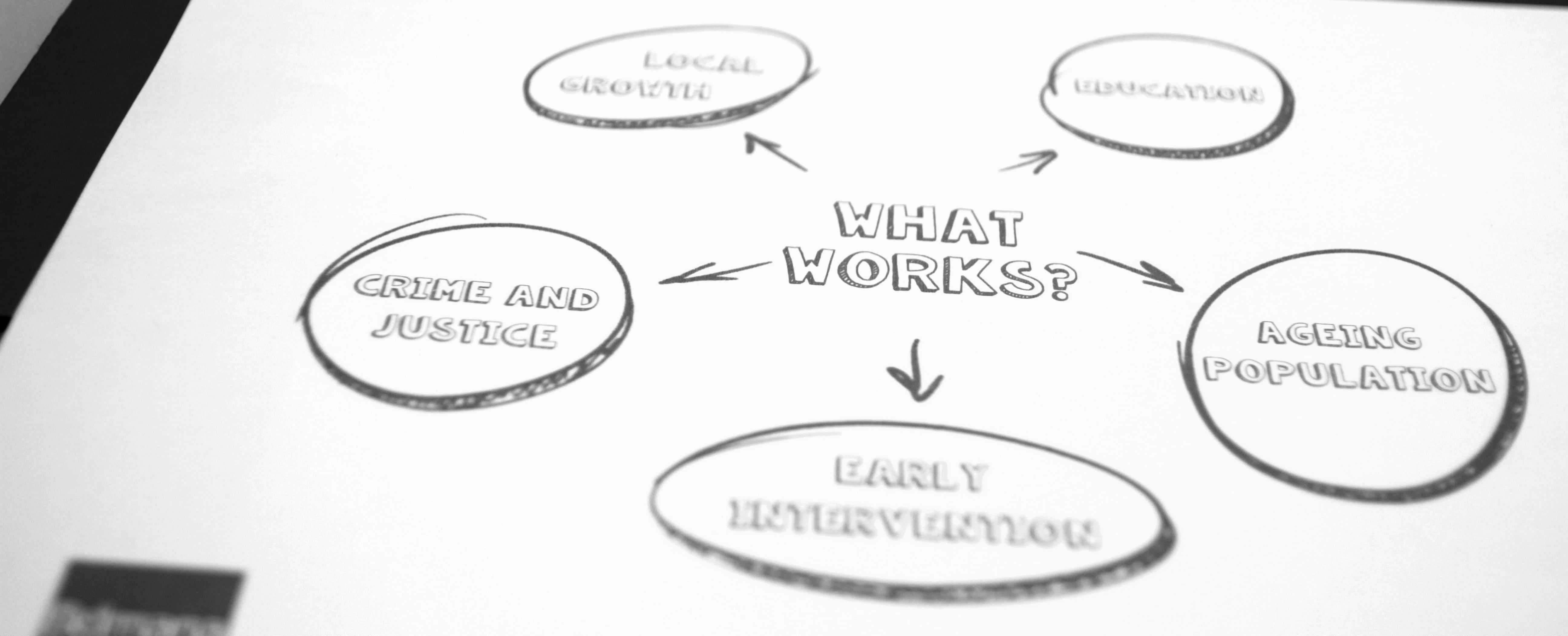 Knowing 'what works'